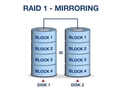 cứu dữ liệu raid 1